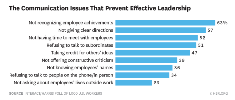 communication issues that prevent effective leadership